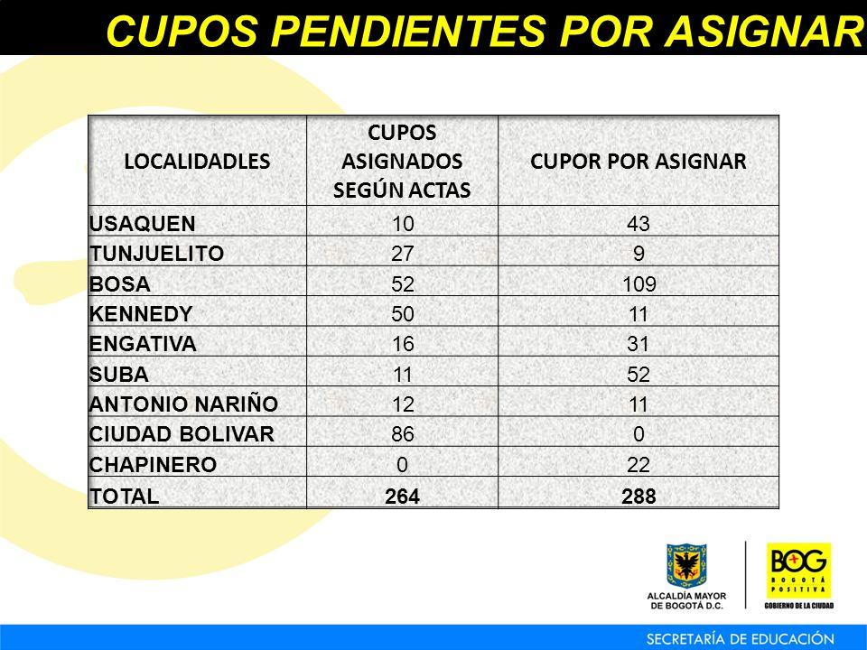 CUPOS PENDIENTES POR ASIGNAR