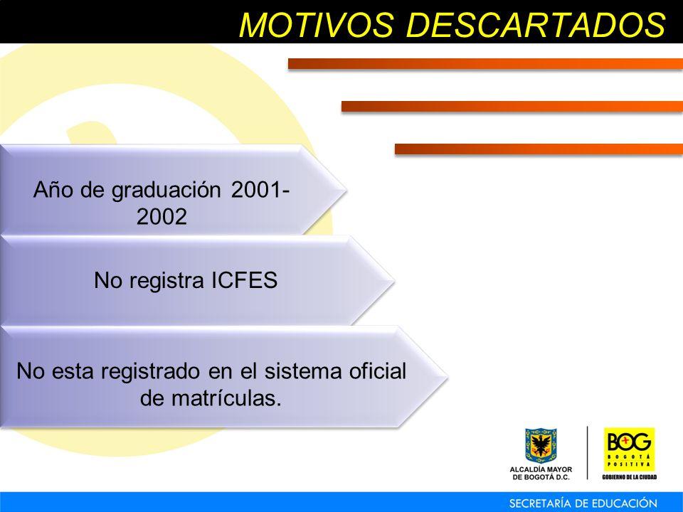 MOTIVOS DESCARTADOS Año de graduación 2001- 2002 No registra ICFES No esta registrado en el sistema oficial de matrículas.