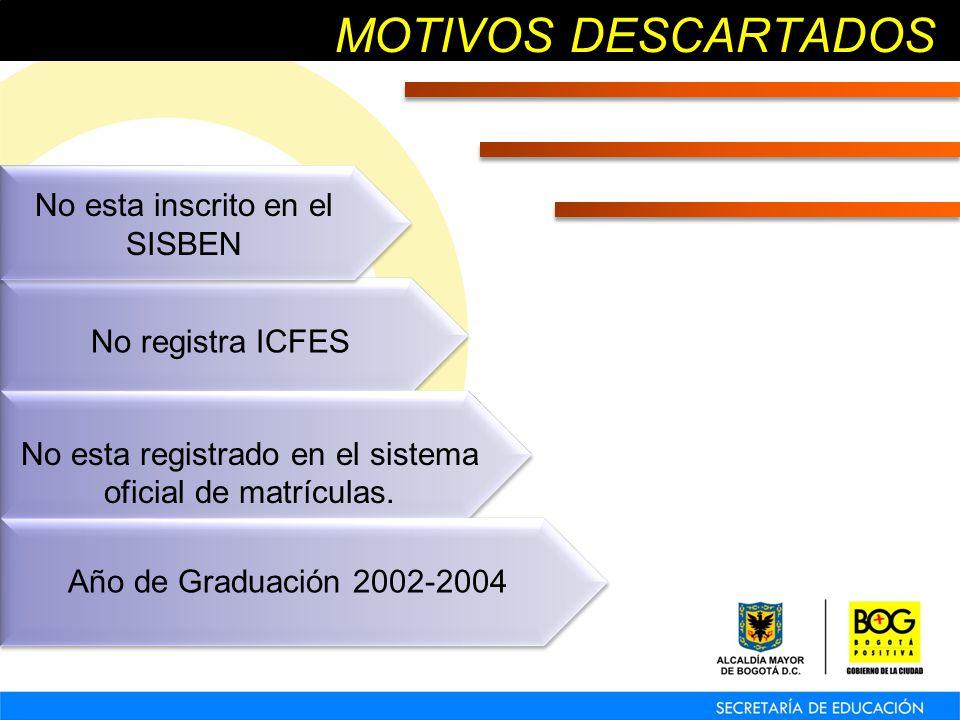 MOTIVOS DESCARTADOS No registra ICFES No registra ICFES No esta registrado en el sistema oficial de matrículas.