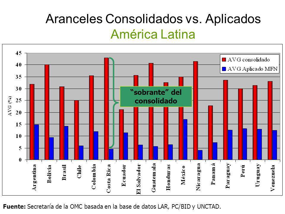 Aranceles Consolidados vs. Aplicados América Latina sobrante del consolidado Fuente: Secretaría de la OMC basada en la base de datos LAR, PC/BID y UNC