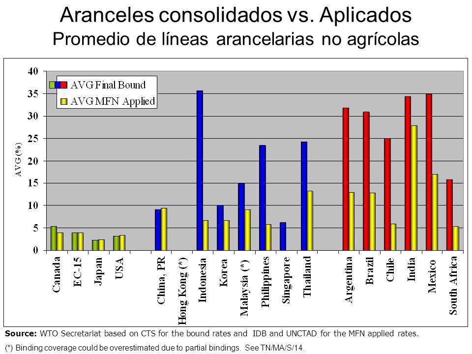 Aranceles consolidados vs. Aplicados Promedio de líneas arancelarias no agrícolas Source: WTO Secretariat based on CTS for the bound rates and IDB and