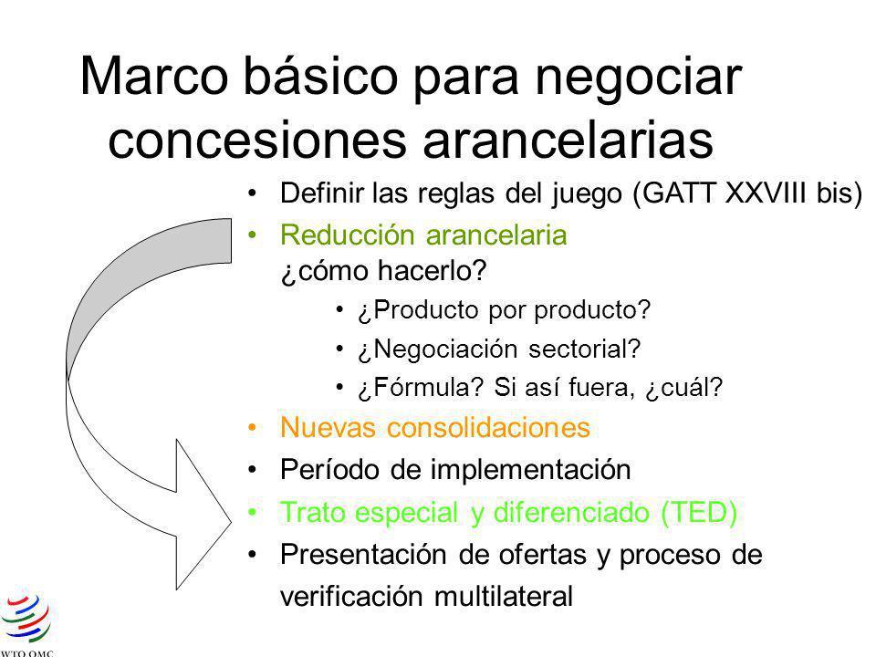 Marco básico para negociar concesiones arancelarias Definir las reglas del juego (GATT XXVIII bis) Reducción arancelaria ¿cómo hacerlo? ¿Producto por