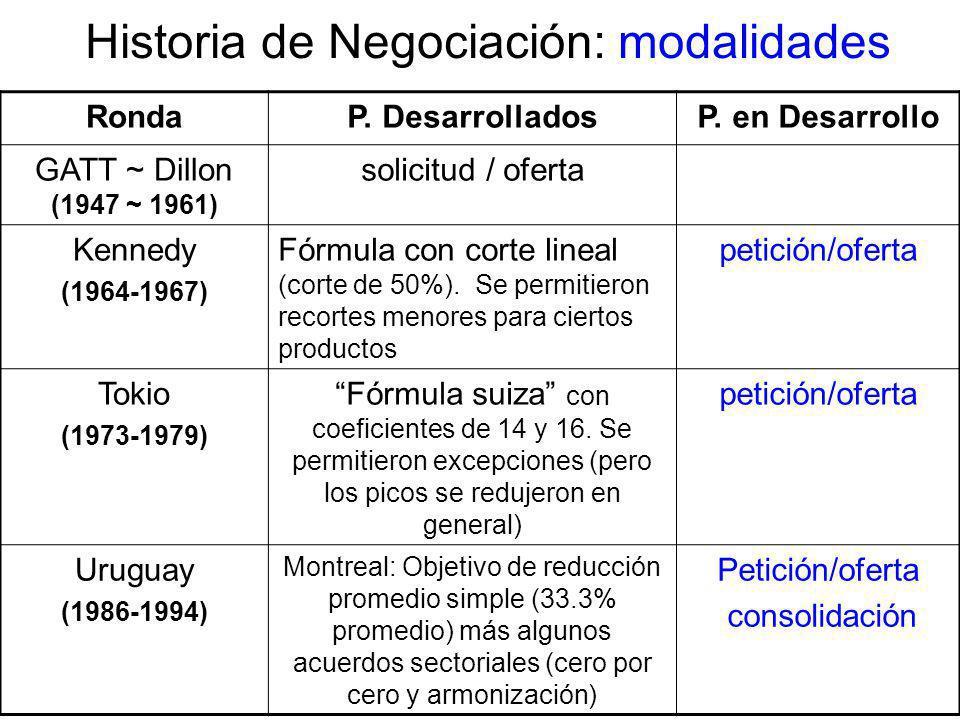 Historia de Negociación: modalidades RondaP. DesarrolladosP. en Desarrollo GATT ~ Dillon (1947 ~ 1961) solicitud / oferta Kennedy (1964-1967) Fórmula