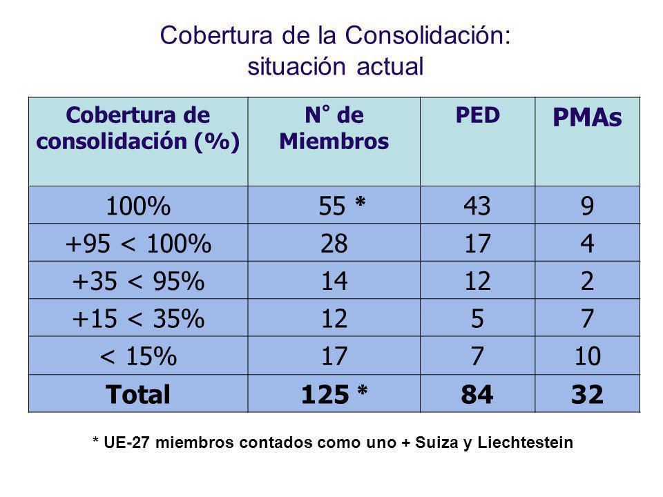 Cobertura de la Consolidación: situación actual * UE-27 miembros contados como uno + Suiza y Liechtestein Cobertura de consolidación (%) N° de Miembro