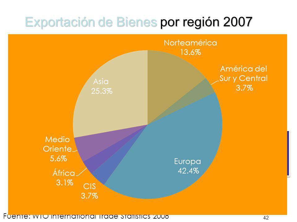 Exportación de Bienes por región 2007 42 Fuente: WTO International Trade Statistics 2008 Total US$ 13.619 Billiones Total US$ 13.619 Billiones