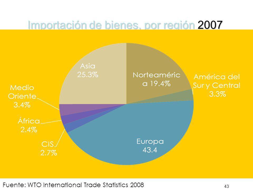 Importación de bienes, por región 2007 43 Total US$ 13,968 Billiones Total US$ 13,968 Billiones Fuente: WTO International Trade Statistics 2008
