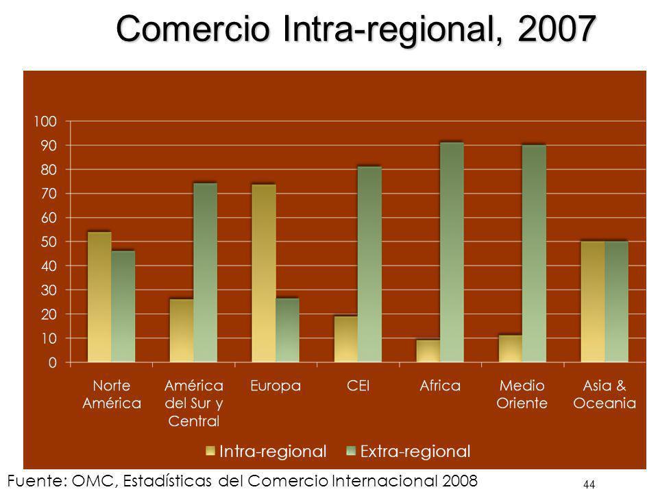 Comercio Intra-regional, 2007 44 Fuente: OMC, Estadísticas del Comercio Internacional 2008