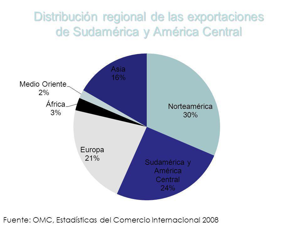 Distribución regional de las exportaciones de Sudamérica y América Central Fuente: OMC, Estadísticas del Comercio Internacional 2008