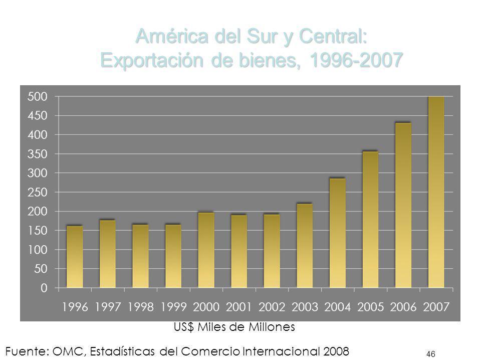 América del Sur y Central: Exportación de bienes, 1996-2007 46 Fuente: OMC, Estadísticas del Comercio Internacional 2008 US$ Miles de Millones