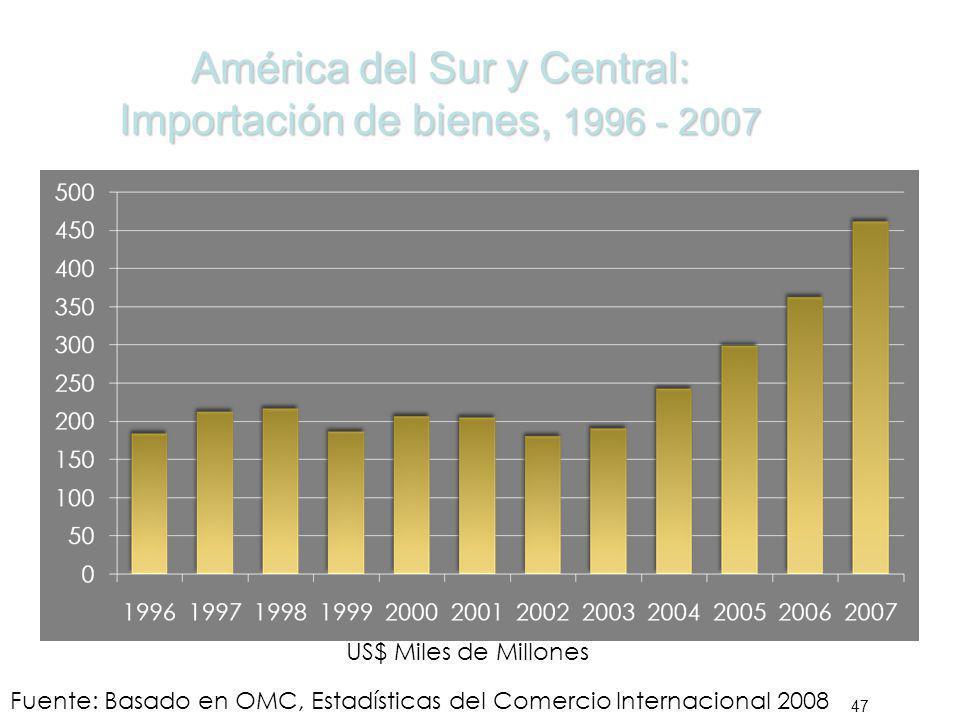 América del Sur y Central: Importación de bienes, 1996 - 2007 47 Fuente: Basado en OMC, Estadísticas del Comercio Internacional 2008 US$ Miles de Mill