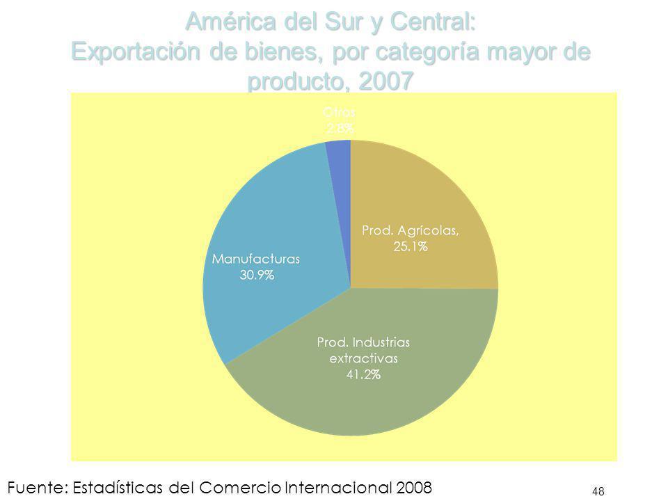 América del Sur y Central: Exportación de bienes, por categoría mayor de producto, 2007 48 Fuente: Estadísticas del Comercio Internacional 2008