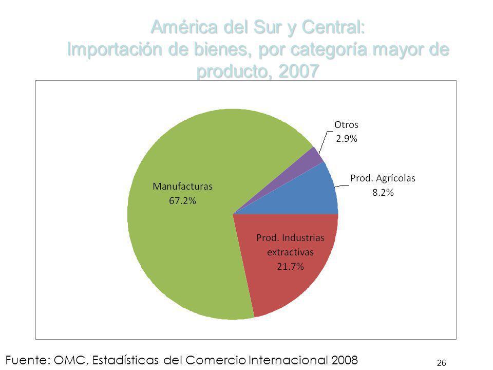 América del Sur y Central: Importación de bienes, por categoría mayor de producto, 2007 26 Fuente: OMC, Estadísticas del Comercio Internacional 2008