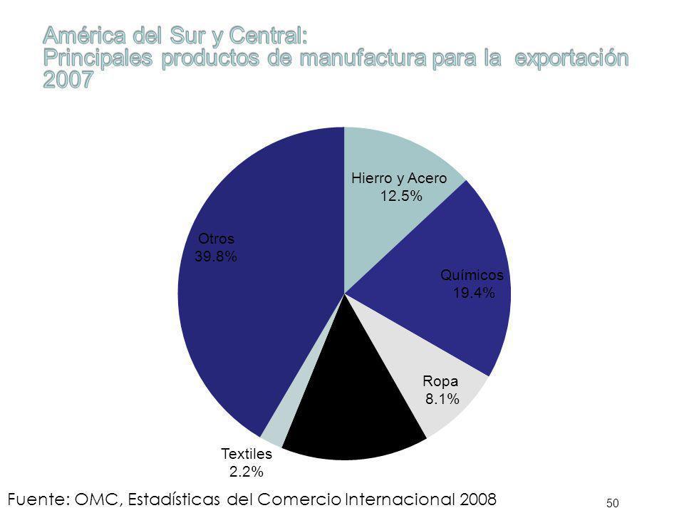 50 Fuente: OMC, Estadísticas del Comercio Internacional 2008