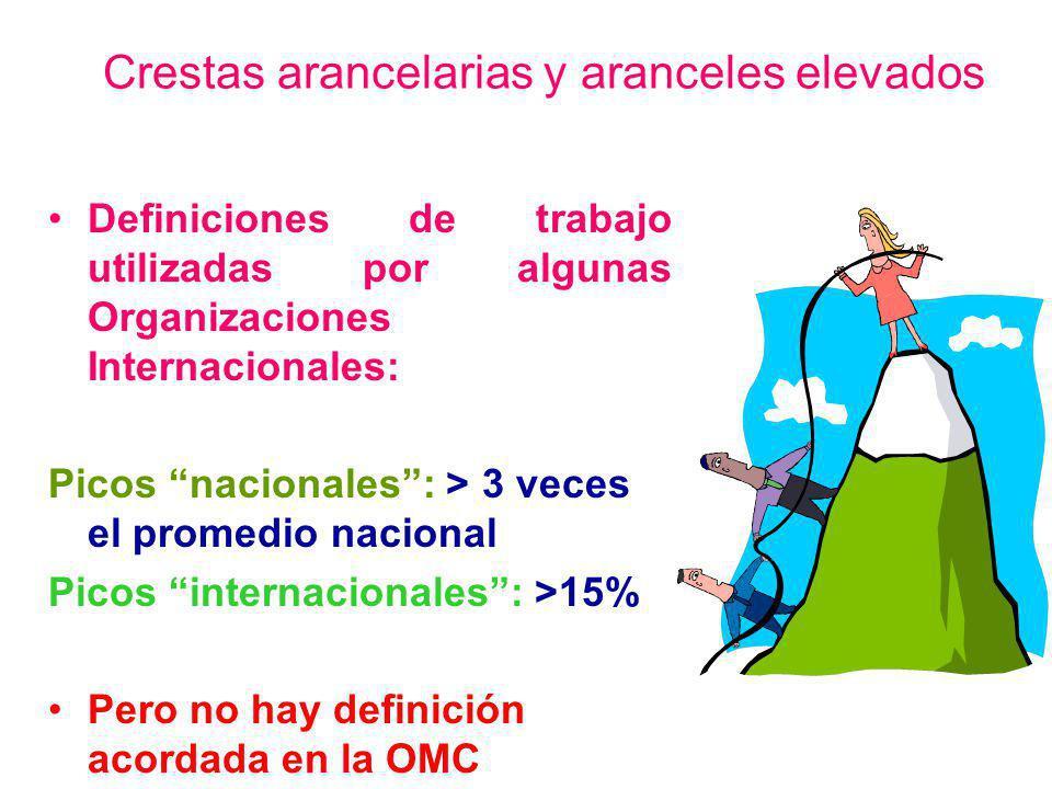 Crestas arancelarias y aranceles elevados Definiciones de trabajo utilizadas por algunas Organizaciones Internacionales: Picos nacionales: > 3 veces e