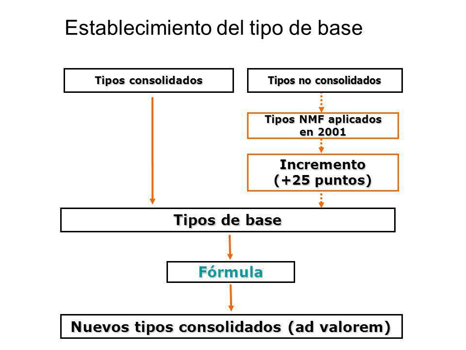 Establecimiento del tipo de base Tipos consolidados Tipos NMF aplicados en 2001 Tipos de base Fórmula Nuevos tipos consolidados (ad valorem) Tipos no