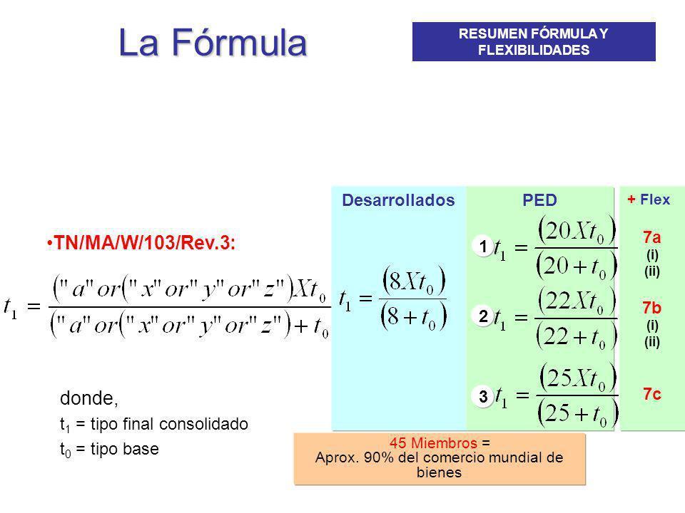 La Fórmula TN/MA/W/103/Rev.3: donde, t 1 = tipo final consolidado t 0 = tipo base DesarrolladosPED 1 2 3 45 Miembros = Aprox. 90% del comercio mundial