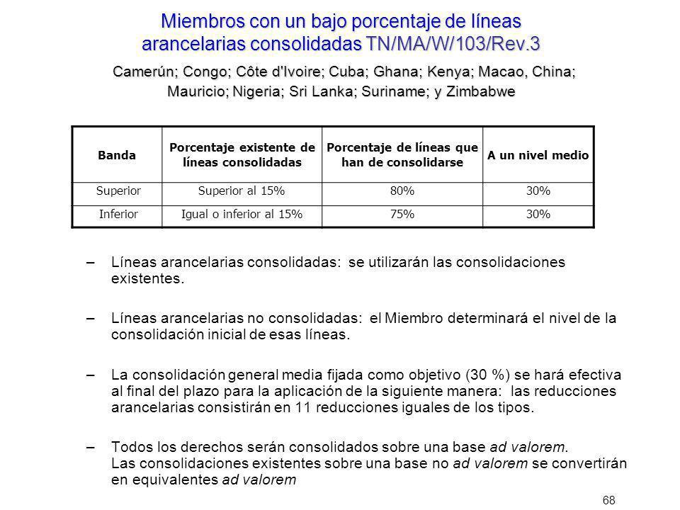 68 Miembros con un bajo porcentaje de líneas arancelarias consolidadasTN/MA/W/103/Rev.3 Camerún; Congo; Côte d'Ivoire; Cuba; Ghana; Kenya; Macao, Chin