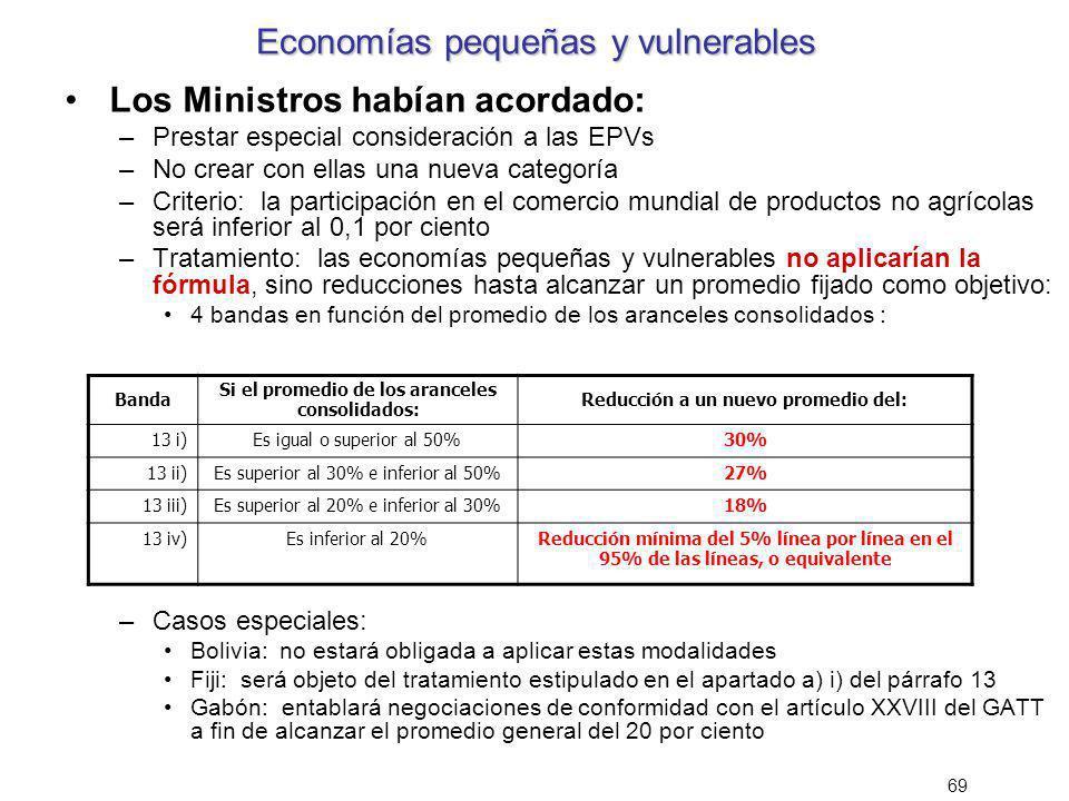 69 Economías pequeñas y vulnerables Los Ministros habían acordado: –Prestar especial consideración a las EPVs –No crear con ellas una nueva categoría
