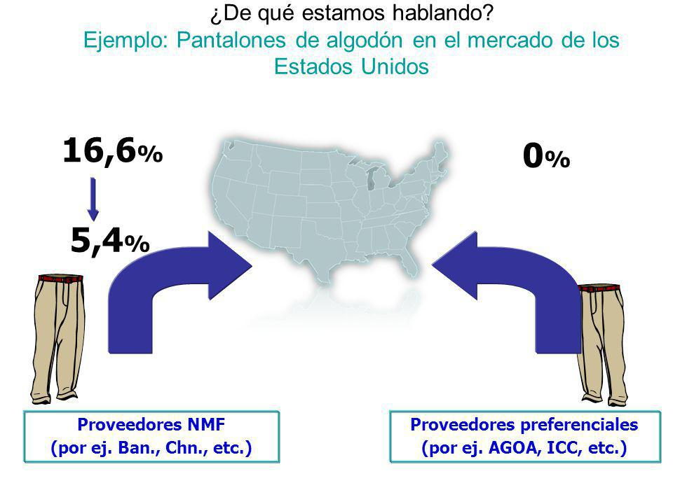 ¿De qué estamos hablando? Ejemplo: Pantalones de algodón en el mercado de los Estados Unidos Proveedores NMF (por ej. Ban., Chn., etc.) Proveedores pr