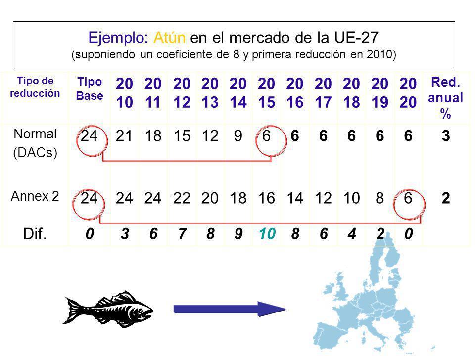 Tipo de reducción Tipo Base 20 10 20 11 20 12 20 13 20 14 20 15 20 16 20 17 20 18 20 1920 Red. anual % Normal (DACs) 242118151296666663 Annex 2 24 222