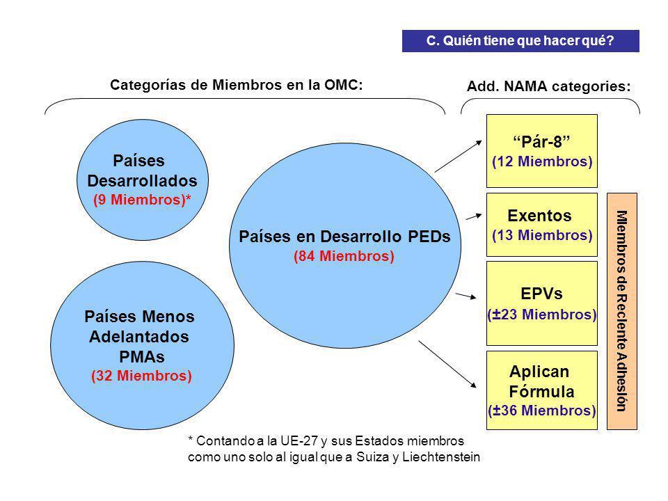 Países Desarrollados (9 Miembros)* Países en Desarrollo PEDs (84 Miembros) Países Menos Adelantados PMAs (32 Miembros) Pár-8 (12 Miembros) Exentos (13