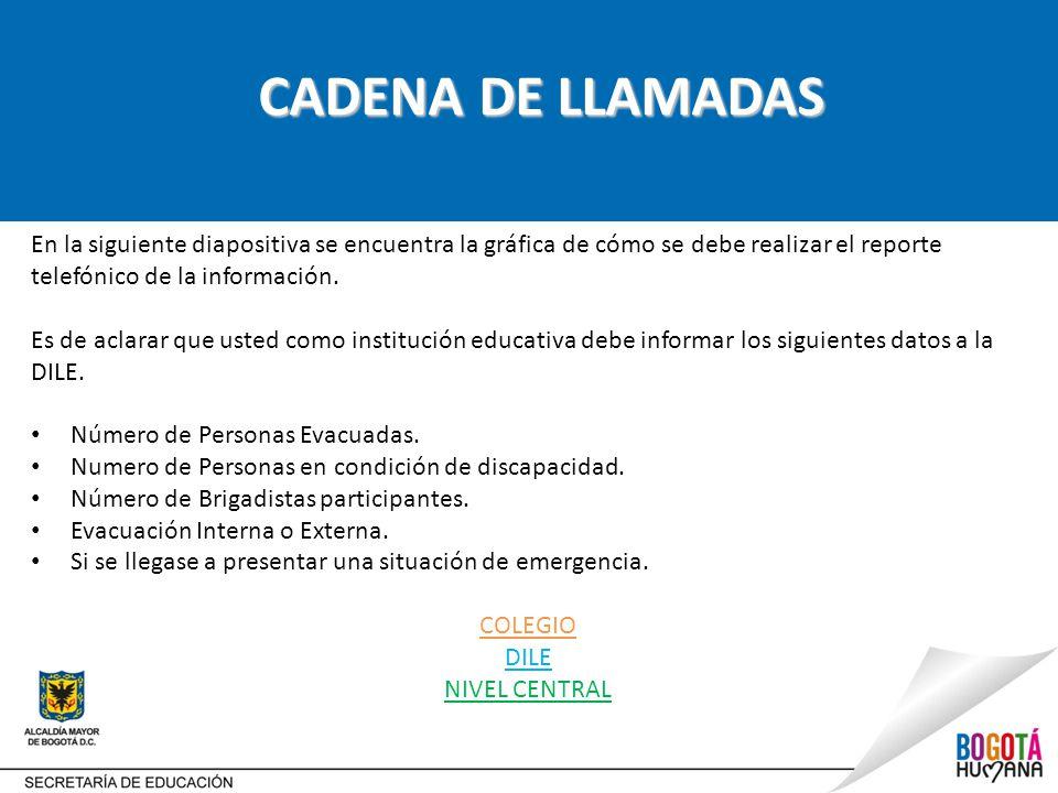 CADENA DE LLAMADAS En la siguiente diapositiva se encuentra la gráfica de cómo se debe realizar el reporte telefónico de la información.