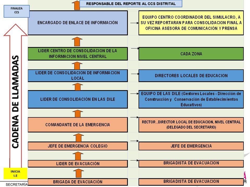 FINALIZACCS INICIAI.E CADENA DE LLAMADAS RESPONSABLE DEL REPORTE AL CCS DISTRITAL