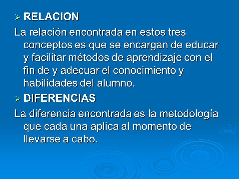 RELACION RELACION La relación encontrada en estos tres conceptos es que se encargan de educar y facilitar métodos de aprendizaje con el fin de y adecu