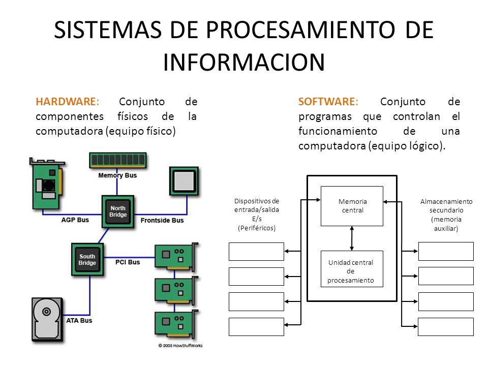 SISTEMAS DE PROCESAMIENTO DE INFORMACION HARDWARE: Conjunto de componentes físicos de la computadora (equipo físico) SOFTWARE: Conjunto de programas q