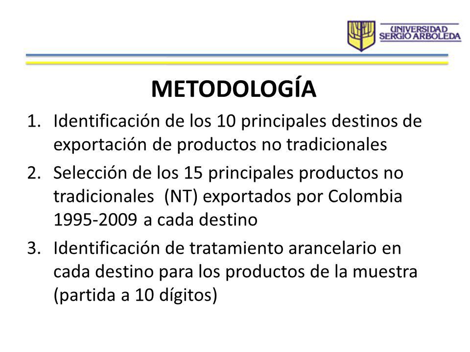 METODOLOGÍA 1.Identificación de los 10 principales destinos de exportación de productos no tradicionales 2.Selección de los 15 principales productos n