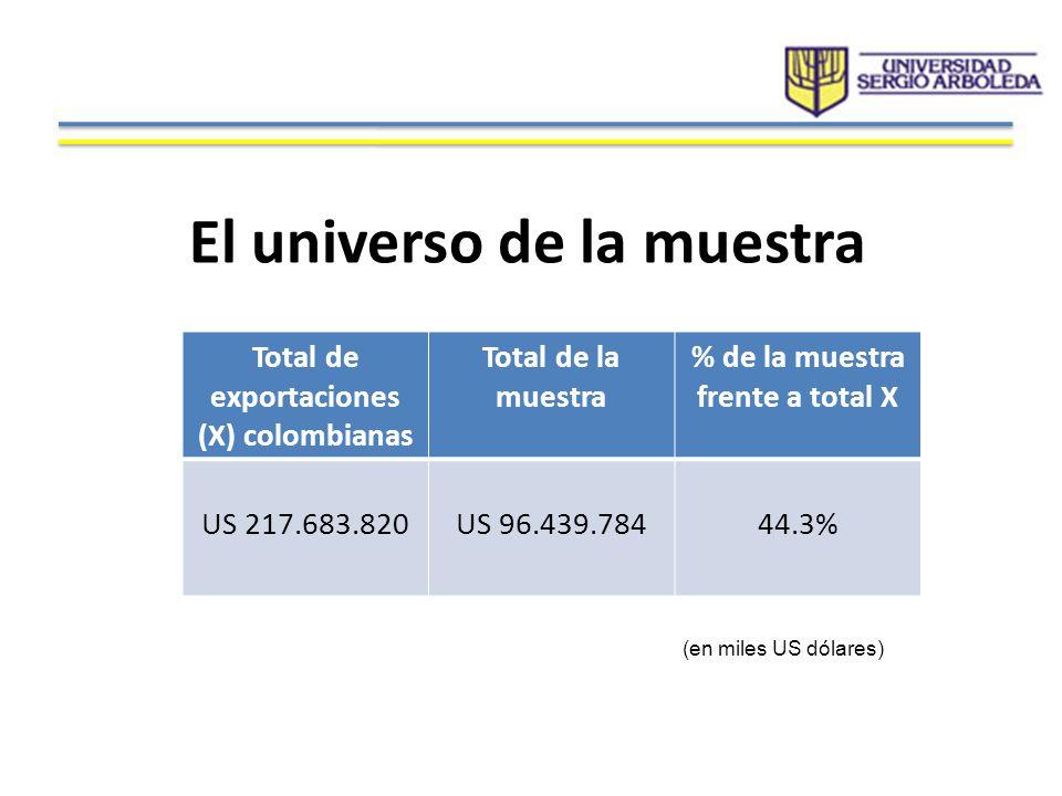 El universo de la muestra Total de exportaciones (X) colombianas Total de la muestra % de la muestra frente a total X US 217.683.820US 96.439.78444.3%