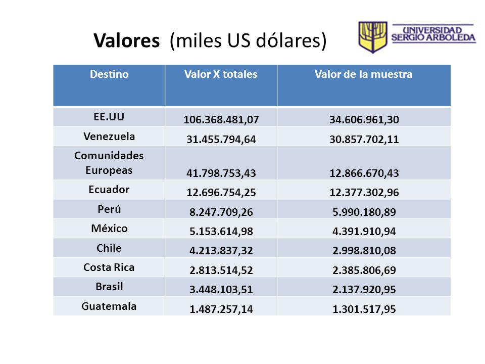 Valores (miles US dólares) DestinoValor X totalesValor de la muestra EE.UU 106.368.481,0734.606.961,30 Venezuela 31.455.794,6430.857.702,11 Comunidade