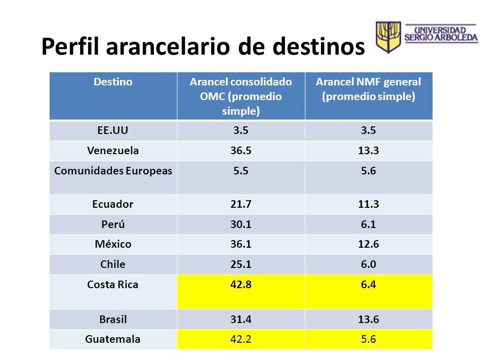 Perfil arancelario de destinos DestinoArancel consolidado OMC (promedio simple) Arancel NMF general (promedio simple) EE.UU3.5 Venezuela36.513.3 Comun