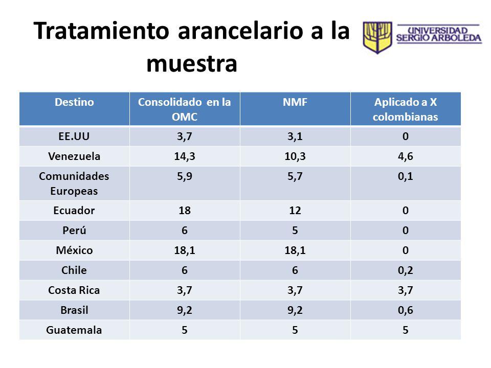Tratamiento arancelario a la muestra DestinoConsolidado en la OMC NMFAplicado a X colombianas EE.UU3,73,10 Venezuela14,310,34,6 Comunidades Europeas 5