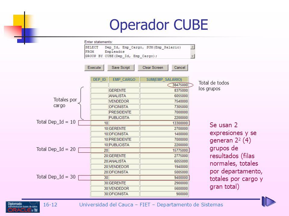 16-12Universidad del Cauca – FIET – Departamento de Sistemas Operador CUBE Total Dep_Id = 10 Total Dep_Id = 20 Total Dep_Id = 30 Total de todos los gr