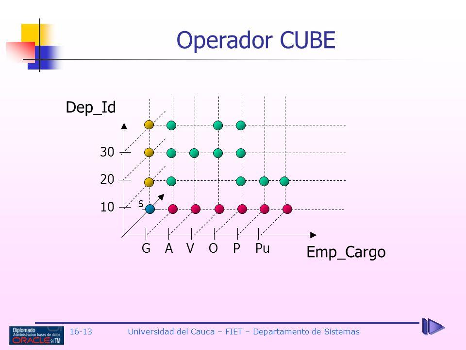 16-13Universidad del Cauca – FIET – Departamento de Sistemas Operador CUBE GAVOPPu 10 20 30 S Dep_Id Emp_Cargo