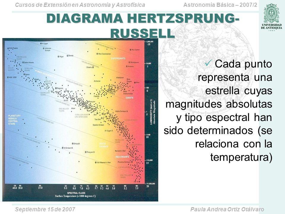 Astronomía Básica – 2007/2Cursos de Extensión en Astronomía y Astrofísica Septiembre 15 de 2007Paula Andrea Ortiz Otálvaro Cada punto representa una estrella cuyas magnitudes absolutas y tipo espectral han sido determinados (se relaciona con la temperatura) DIAGRAMA HERTZSPRUNG- RUSSELL