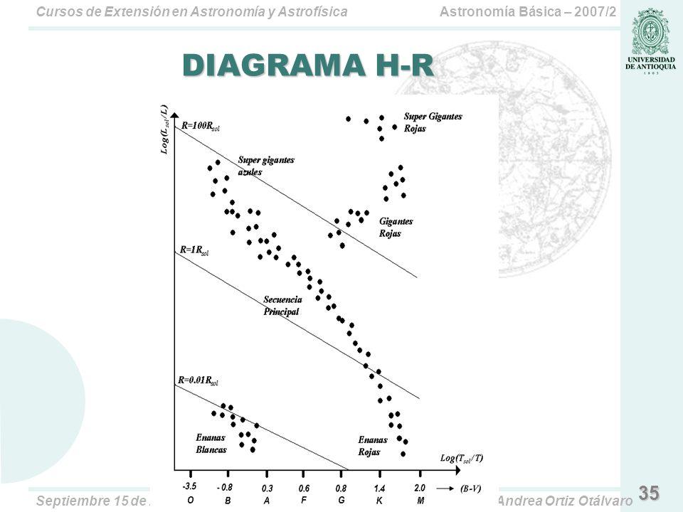 Astronomía Básica – 2007/2Cursos de Extensión en Astronomía y Astrofísica Septiembre 15 de 2007Paula Andrea Ortiz Otálvaro 35 DIAGRAMA H-R