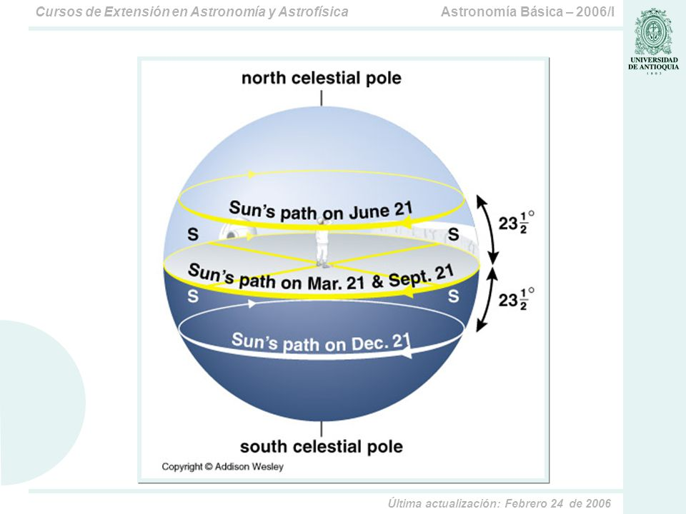 Astronomía Básica – 2006/ICursos de Extensión en Astronomía y Astrofísica Última actualización: Febrero 24 de 2006 La observación desde una latitud intermedia Las estrellas en el cenit tienen declinación igual a la latidud del observador ( ).