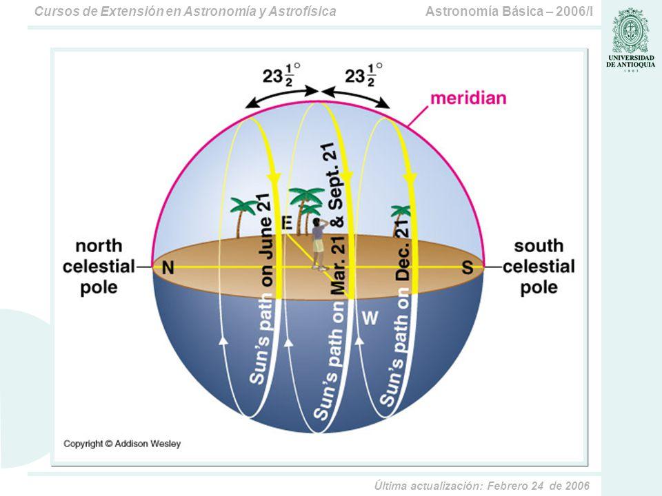 Astronomía Básica – 2006/ICursos de Extensión en Astronomía y Astrofísica Última actualización: Febrero 24 de 2006 Observación según la fecha Dependiendo de la fecha, las estrellas que vemos en la noche tendrán distinta Ascensión Recta