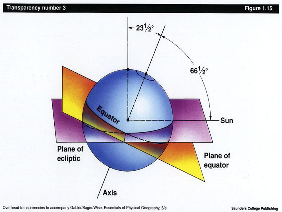 Astronomía Básica – 2006/ICursos de Extensión en Astronomía y Astrofísica Última actualización: Febrero 24 de 2006 Eclíptica El eje terrestre (y celeste) forma un ángulo con la eclíptica debido a la precesión luni-solar y a la oblicuidad del eje.
