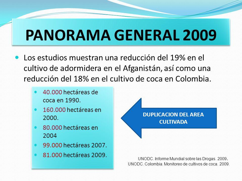 PANORAMA GENERAL 2009 Los estudios muestran una reducción del 19% en el cultivo de adormidera en el Afganistán, así como una reducción del 18% en el c