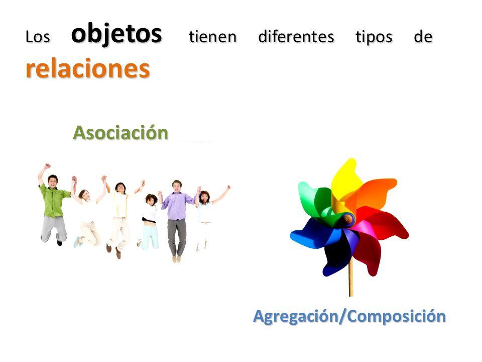 Los objetos tienen diferentes tipos de relaciones Asociación Agregación/Composición