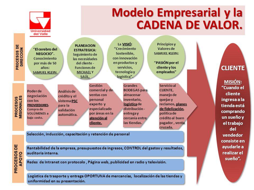 Modelo Empresarial y la CADENA DE VALOR. PROVEEDORES Poder de negociación con los PROVEEDORES. Compra de VOLÚMENES a bajo costo. Selección, inducción,
