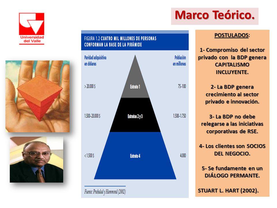 Marco Teórico. POSTULADOS POSTULADOS: 1- Compromiso del sector privado con la BDP genera CAPITALISMO INCLUYENTE. 2- La BDP genera crecimiento al secto