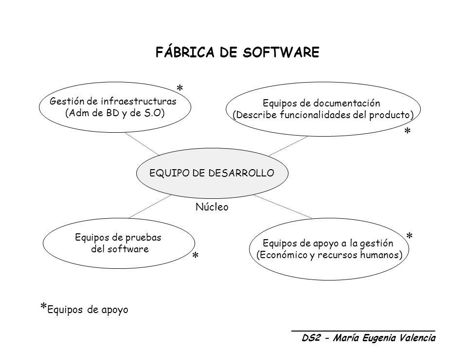 FÁBRICA DE SOFTWARE - Se responsabiliza de la realización de un producto, no de disponer de las personas para realizarlo.