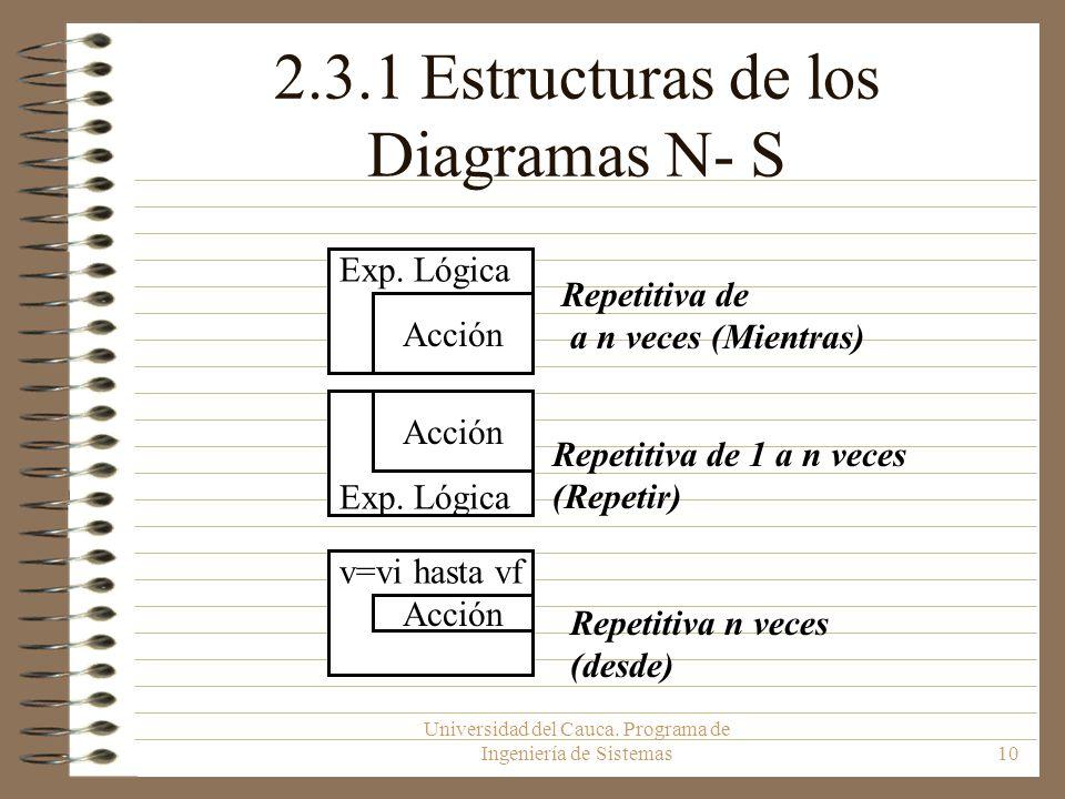 Universidad del Cauca. Programa de Ingeniería de Sistemas10 Repetitiva de a n veces (Mientras) Repetitiva de 1 a n veces (Repetir) Repetitiva n veces