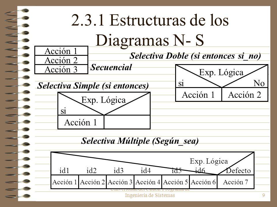 Universidad del Cauca. Programa de Ingeniería de Sistemas9 2.3.1 Estructuras de los Diagramas N- S Secuencial Selectiva Doble (si entonces si_no) Acci