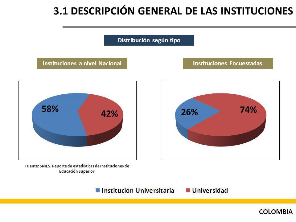 COLOMBIA 3.1 DESCRIPCIÓN GENERAL DE LAS INSTITUCIONES Distribución según tipo Instituciones a nivel NacionalInstituciones Encuestadas Fuente: SNIES.