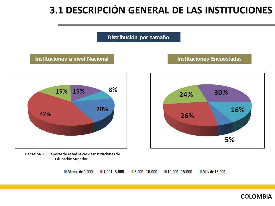 COLOMBIA 3.1 DESCRIPCIÓN GENERAL DE LAS INSTITUCIONES Distribución por tamaño Instituciones a nivel NacionalInstituciones Encuestadas Fuente: SNIES.